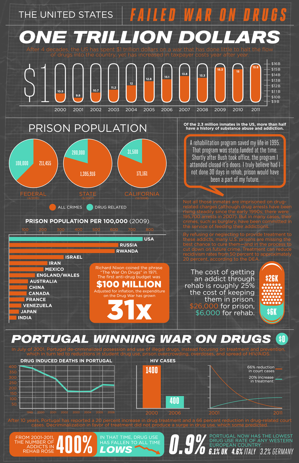 THE WAR ON DRUG INJUSTICES_USA - Magazine cover