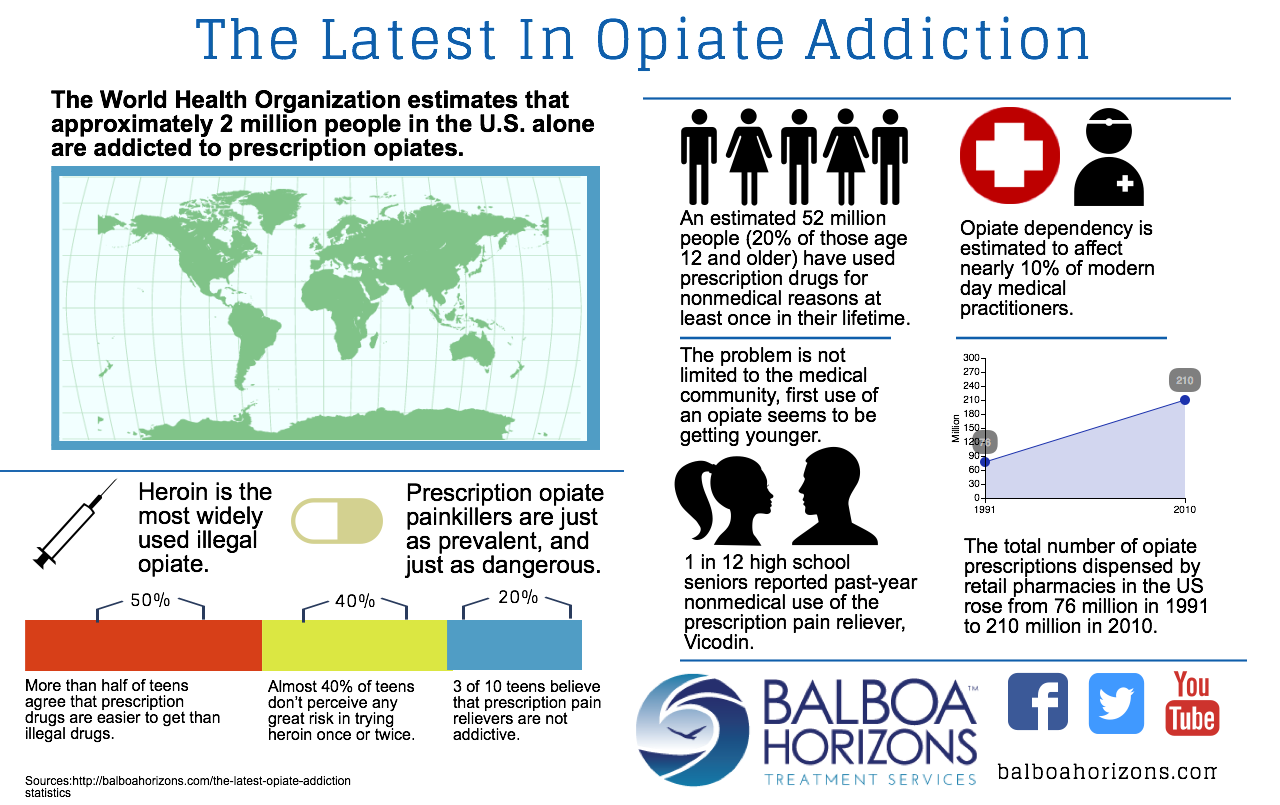 opiate-withdrawal-symptoms